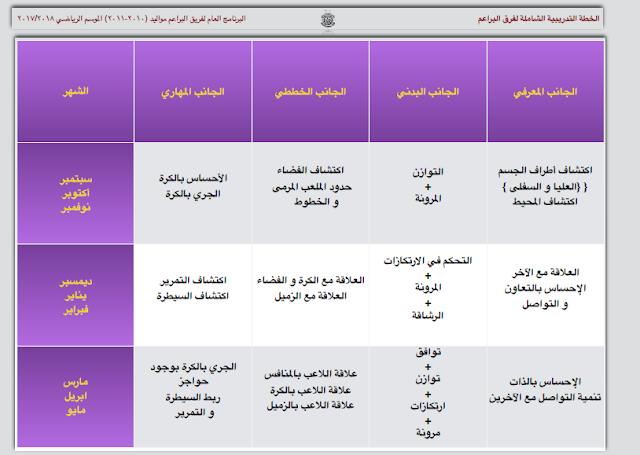 برامج نادي السد -2- النسخة PDF