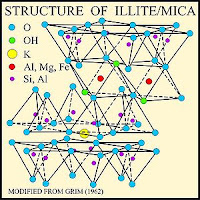 structure of clay mineral illite
