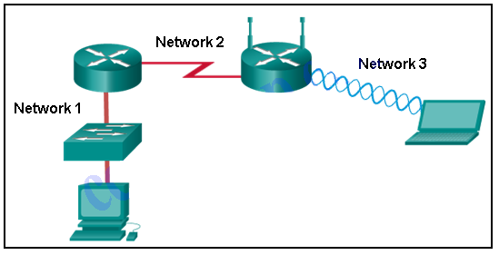 CCNA 1 v6.0 ITN Chapter 4 Exam Answers q17