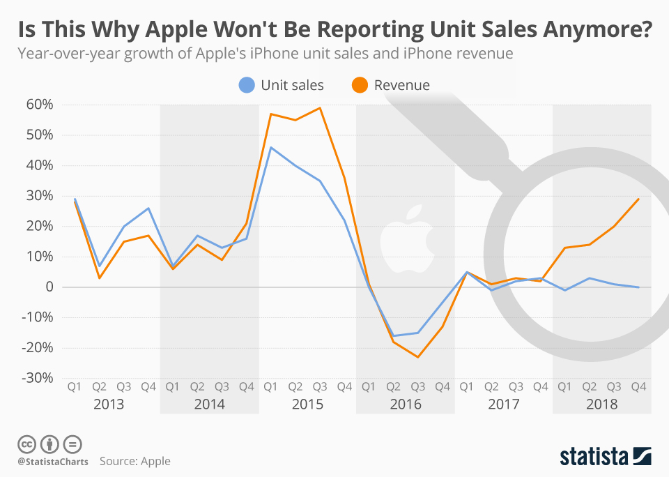 Is This Why Apple Won't Be Reporting Unit Sales Anymore?