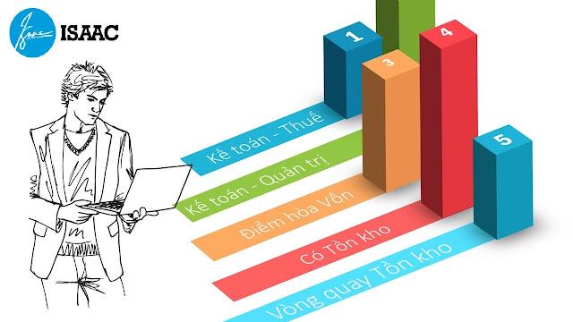 Phương pháp tính giá vốn hàng bán trong thương mại, cách tính đơn giản