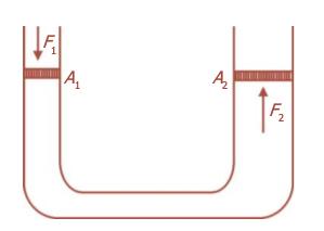 Pesawat hidrolik berdasarkan Hukum Pascal