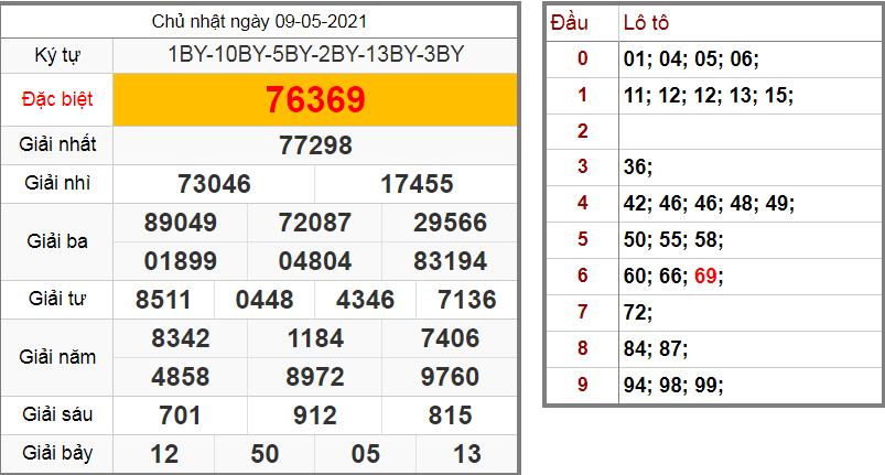 Soi cầu XSMB 10-05-2021 | Dự đoán xổ số Miền Bắc
