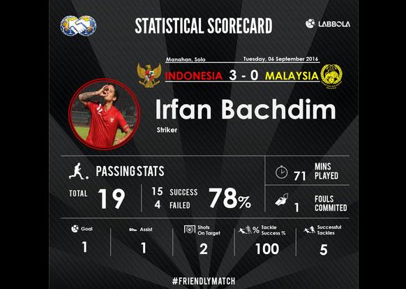 Irfan Bachdim sang penentu gol kemenangan Indonesia