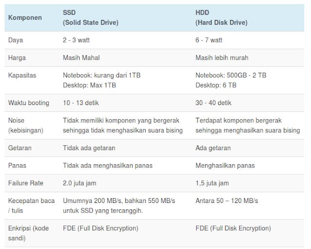 Perbedaan antara SSD dan HDD