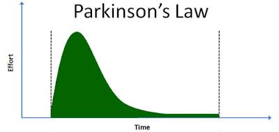 قانون باركينسون