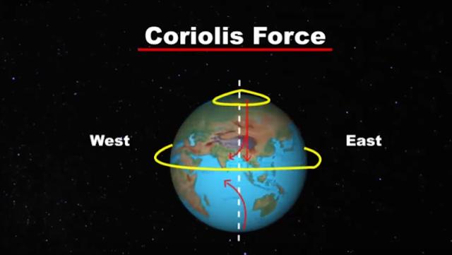 Coriolis force