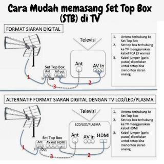 Cara Mudah Cara Mudah Pasang Set Top Box (STB) di TV Analog
