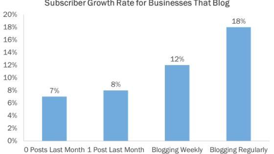 berapa artikel setiap hari untuk blog