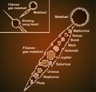 Diskripsi Lengkap Proses Terbentuknya Bumi, Tata Surya dan Alam Semesta