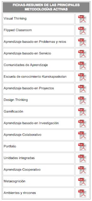 https://www.educa.jcyl.es/profesorado/es/formacion-profesorado/convocatorias-proyectos-relacionados-formacion-permanente-p/innovacion-cambio-metodologico/documentacion/fichas-resumen-metodologias-activas
