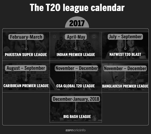 T20 leagues threaten new international schedule,2017