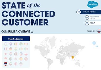 Salesforce ชี้การแสดงออกและพฤติกรรมของแบรนด์ต่อสังคม ส่งผลต่อความเชื่อใจของผู้บริโภคไทยปี 2020