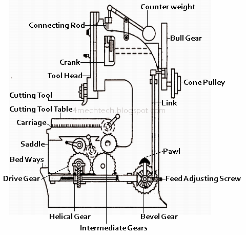 Mechanical Technology: Working Principle of Slotter Machine