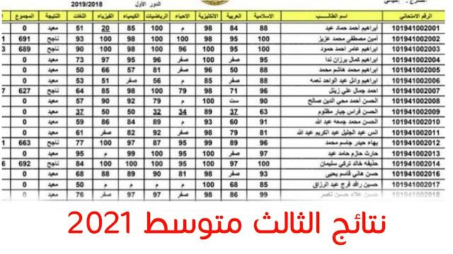 نتائج الثالث المتوسط 2021