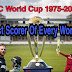 Highest Scorer of every ICC World Cup| हर ICC वर्ल्ड कप के उच्चतम स्कोरर