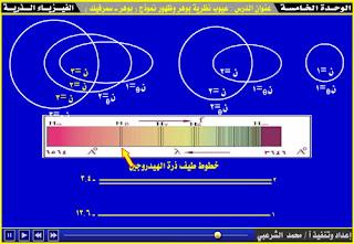 تعديلات سمر فيلد التي أجراها على نموذج بوهر، تعديل سمرفيلد على نموذج بور الذري، العدد الكمي السمتي الذي فرضه سمر فيلد، المدار قطوع ناقصة، شرح دروس فيزياء الصف الثالث الثانوي ، منهج اليمن الدراسي، الوحدة الخامسة الفيزياء الذرية
