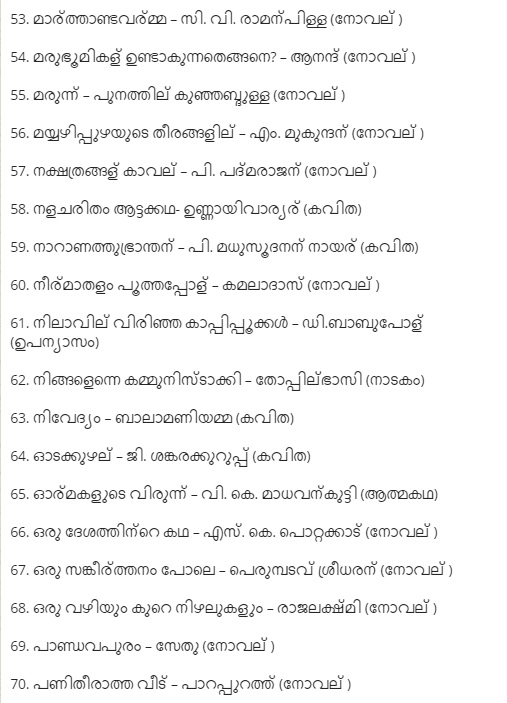 100 Best Malayalam Books, of All Time and their Authors LD Clerk GK