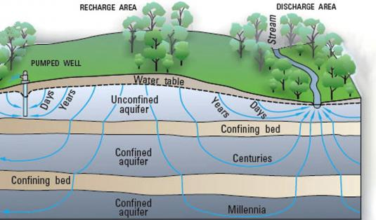 Memahami Akuifer dan Muka Air Tanah