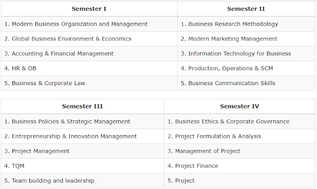 Distance MBA in Project Leadership Management