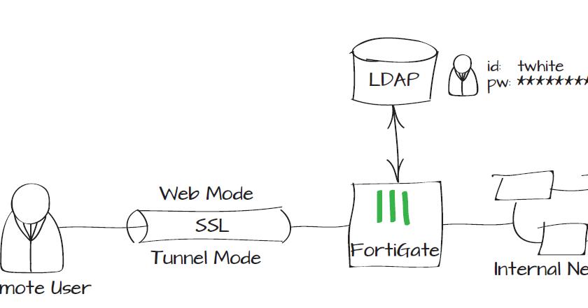 IT Security - Multi Platform : Authenticating SSL VPN users