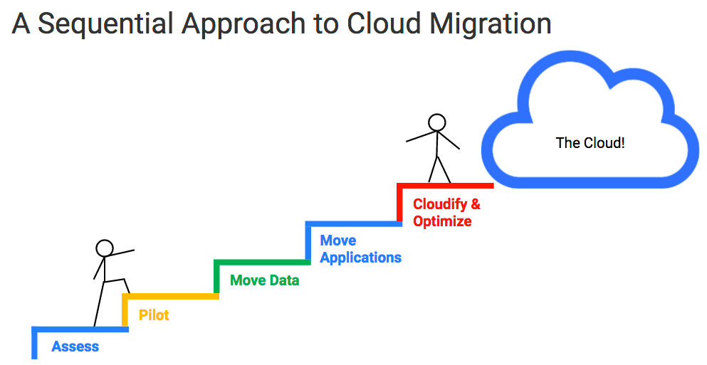 Step by Step Guide to Cloud Migration