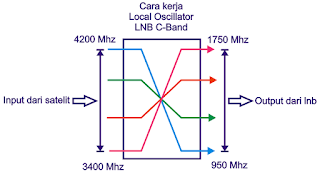 Local Oscillator c-band