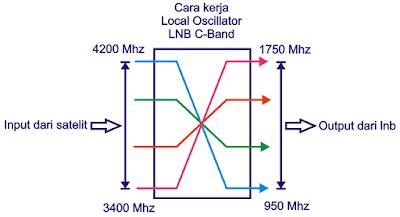 Sistem Local Oscillator c-band