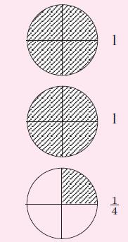 Gambar Pecahan Lingkaran : gambar, pecahan, lingkaran, Operasi, Pecahan