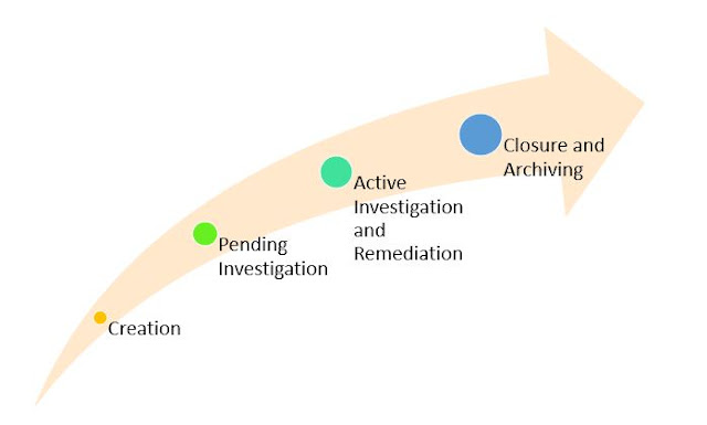 Lifecycle of Palo Alto Cortex XSOAR Managed Incident