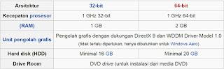 Spesifikasi minimal windows 7