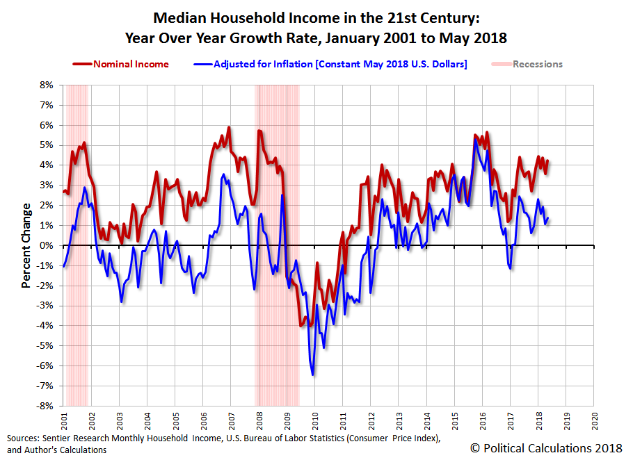 Median Household Income in the 21st Century: Year Over Year Growth Rates, January 2000 to May 2018