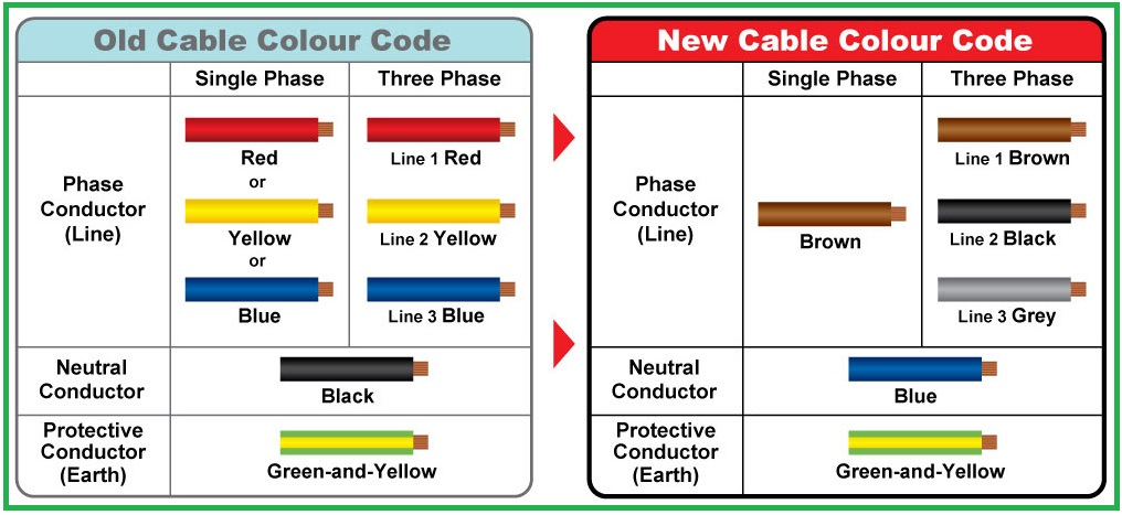 comparison between old amp new cable color codes eee community wiring diagram for usb phone charger #11