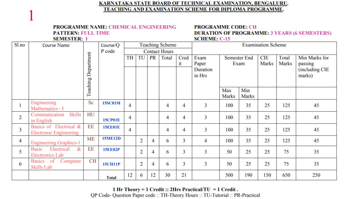 FIRST SEMESTER DIPLOMA IN CHEMICAL ENGINEERING SYLLABUS