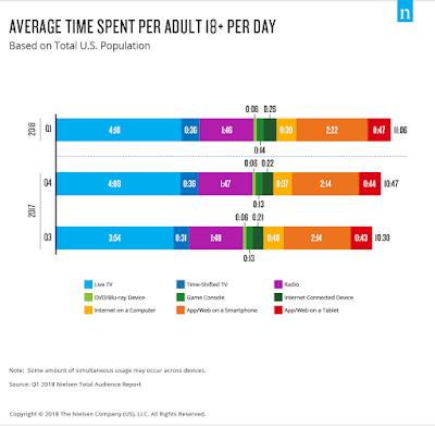 Nielsen media chart