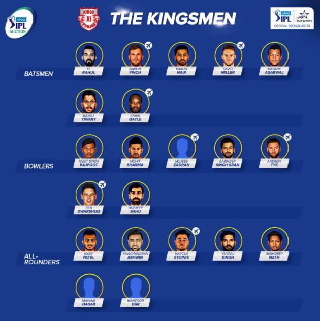 Kings XI Punjab KXIP Team Squad Playing 11 IPL 2018