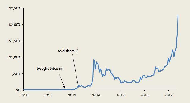 Moneyness: Evaluating my bitcoin predictions