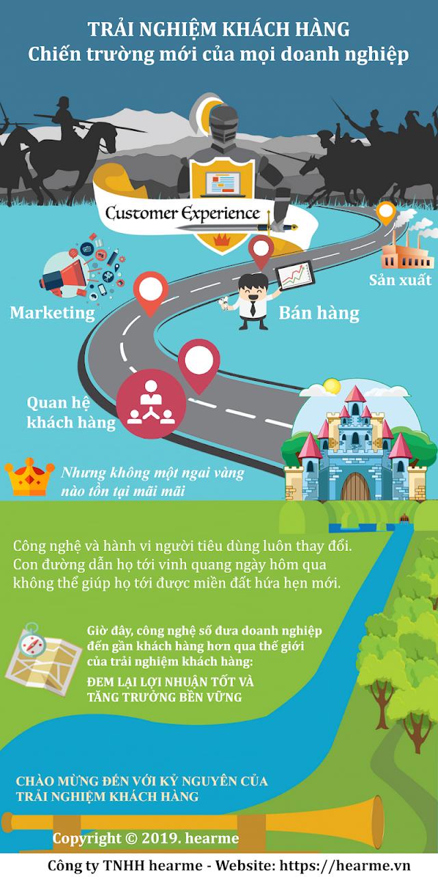 Infographic: Kỷ nguyên trải nghiệm khách hàng