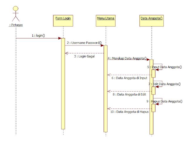 Gambar Contoh squence diagram
