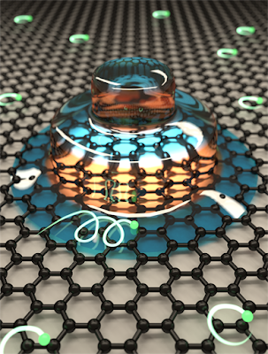 Fase Heliks Kuantum Hall dalam Graphene pada Strontium Titanate