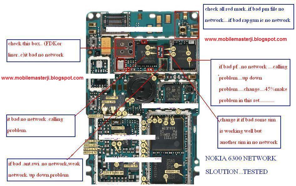 nokia  network solution diagram  working  gsm news, schematic