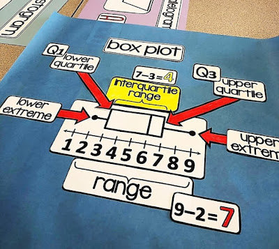 box and whiskers on a 6th grade math word wall