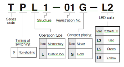 Part Numbering Construction