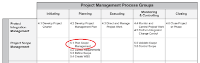 plan%2Bscope%2Bmanagement%2BProcess%2BGroups%2Band%2BKnowledge%2BAreas%2Bmapping%2BPMP - Plan Scope Management Process