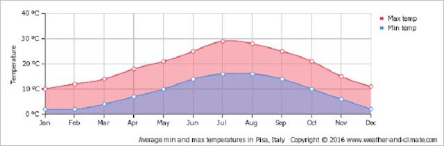 Gráfico mostrando a temperatura de Pisa mês a mês