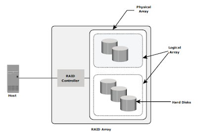 Components_of_a_Raid_Array