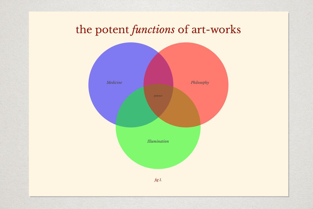 The potent functions of art-works © Graeme Walker 2020