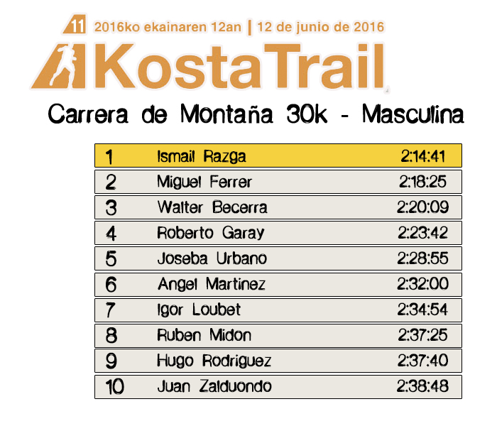 Resultados carrera de montaña Kosta Trail 2016