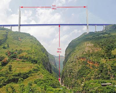 Duge: El pont construït a major altura del món