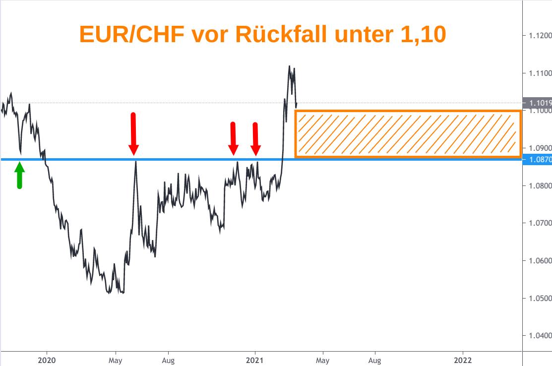 Linienchart EUR/CHF-Kursverlauf bis Mitte März 2021